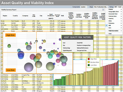 Asset Quality and Viability Index