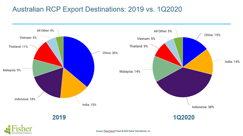 Aussie RCP Exports (branded)