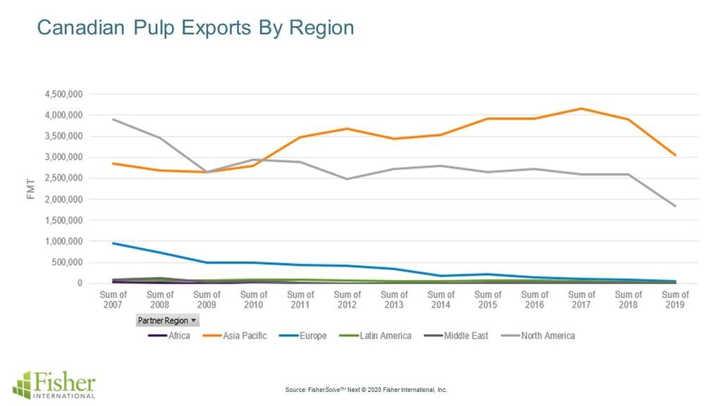 Canada-exports-pulp