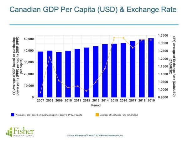 Canada_Fig_3