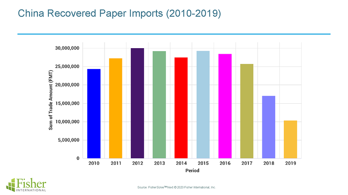 China Recovered Paper Imports (2010-2019)