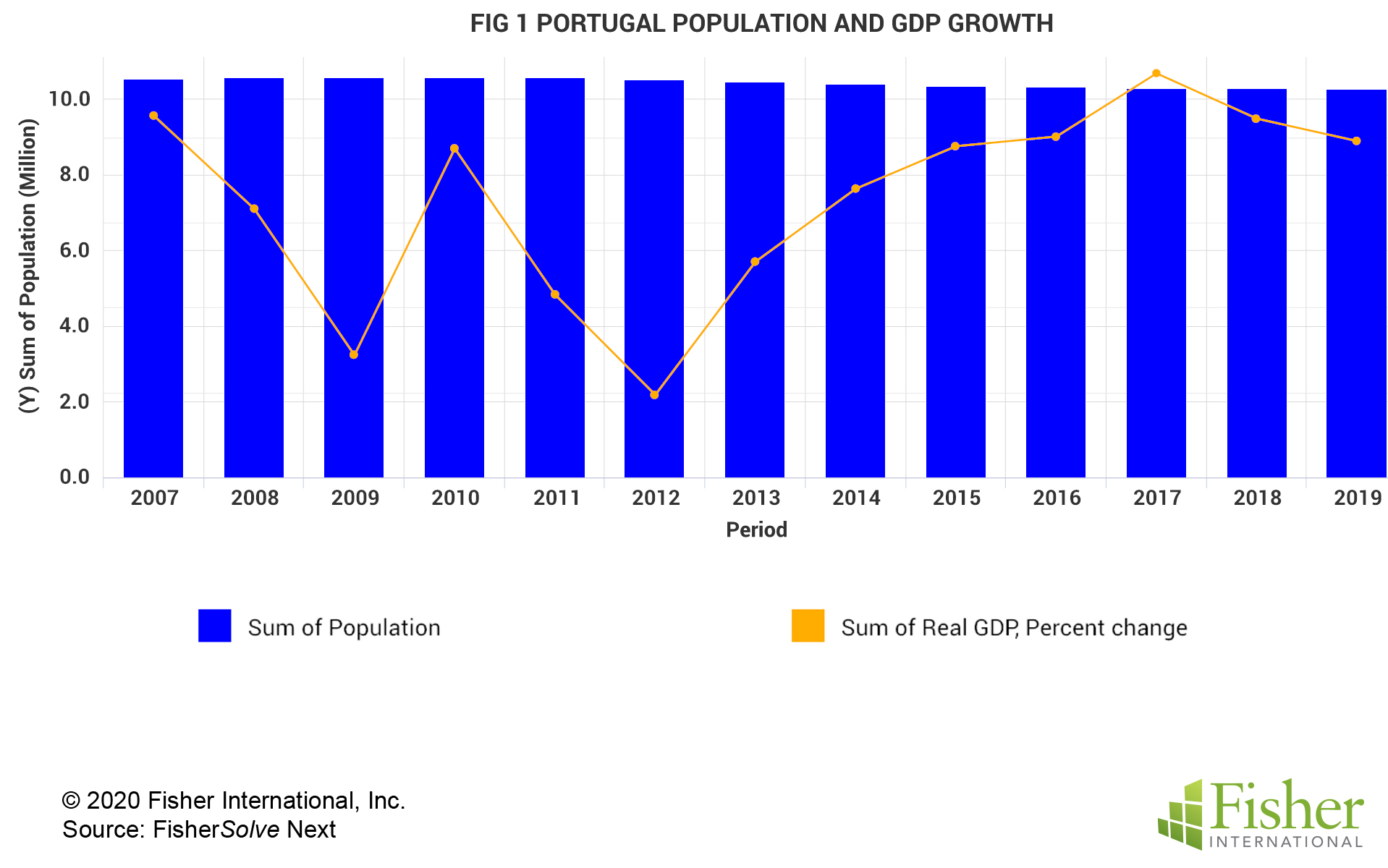 Fig 1 Portugal Population and GDP Growth