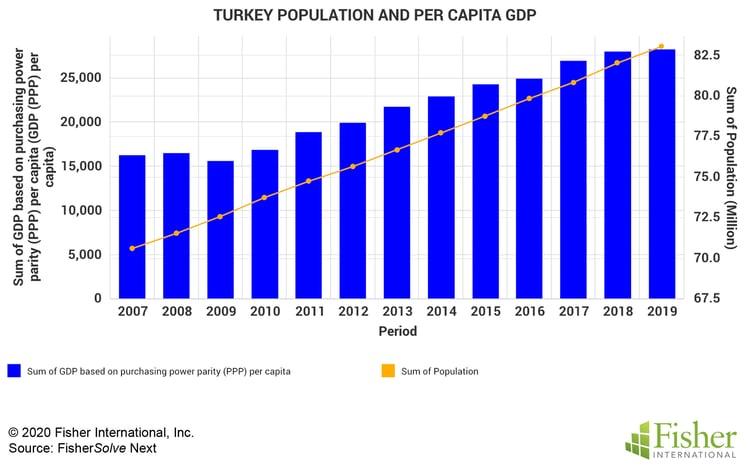 Fig 1 Turkey Population