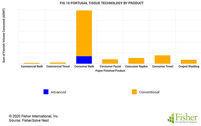 Fig 10 Portugal Tissue Technology by Product