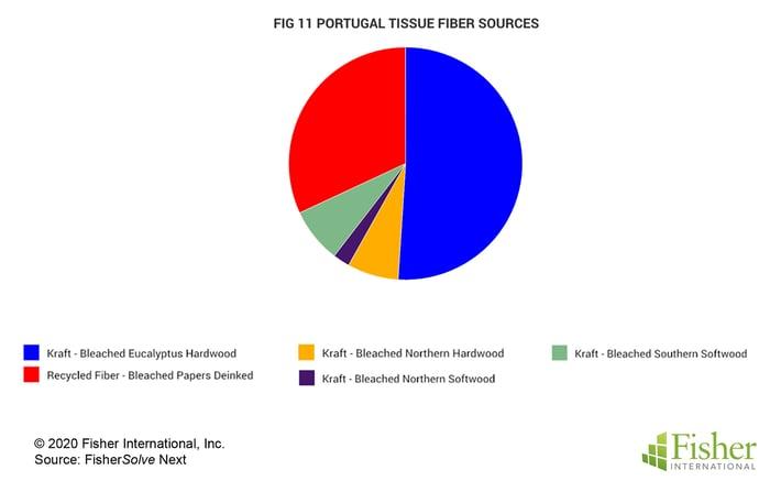 Fig 11 Portugal Tissue Fiber Sources