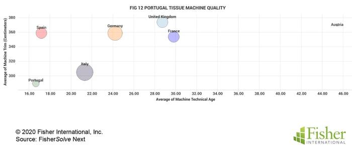 Fig 12 Portugal Tissue Machine Quality