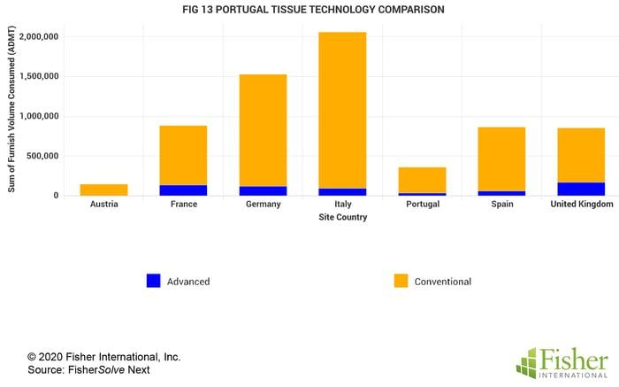 Fig 13 Portugal Tissue Technology Comparison