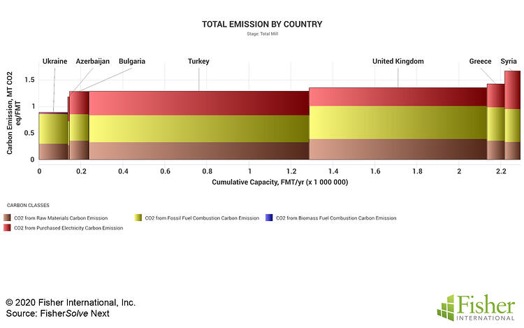 Fig 13 Turkey Emissions