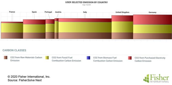 Fig 15 Carbon Emission Curve