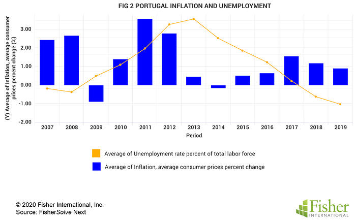 Fig 2 Portugal Inflation and Unemployment