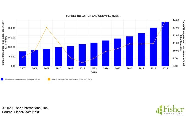Fig 2 Turkey Inflation