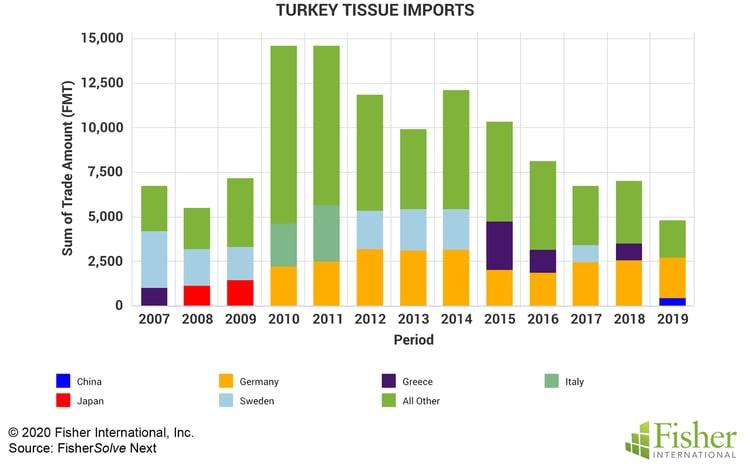 Fig 3 Turkey Imports