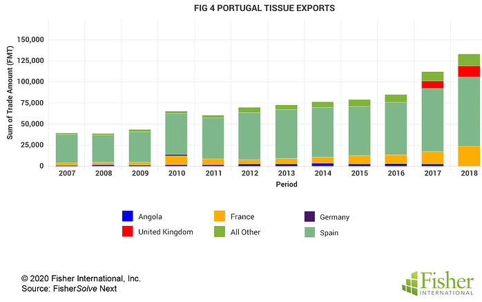 Fig 4 Portugal Tissue Exports