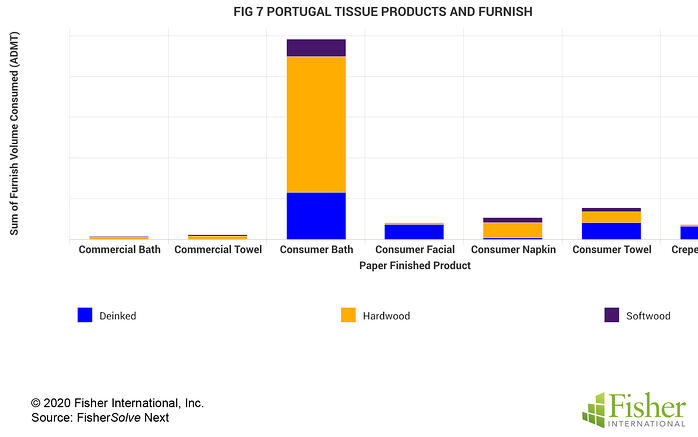 Fig 7 Portugal Tissue Products and Furnish