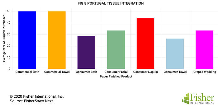 Fig 8 Portugal Tissue Integration