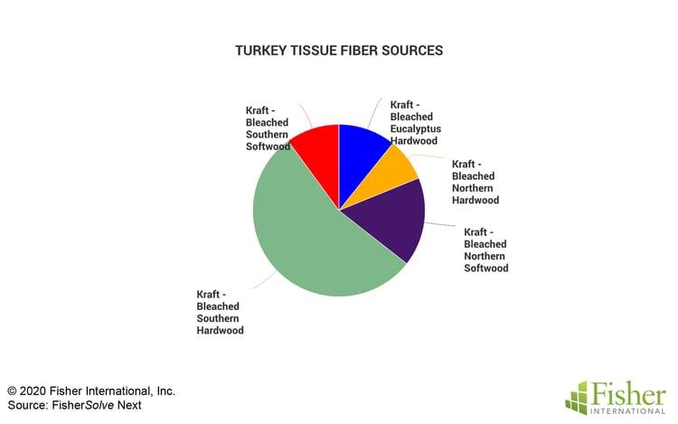 Fig 8 Turkey Fiber Sources