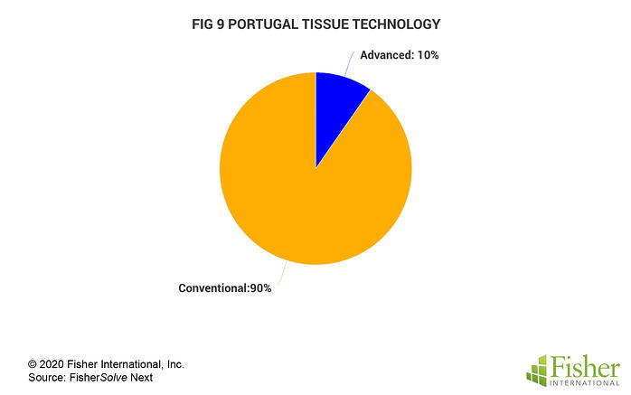 Fig 9 Portugal Tissue Technology