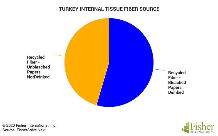 Fig 9 Turkey Internal Fiber Sources