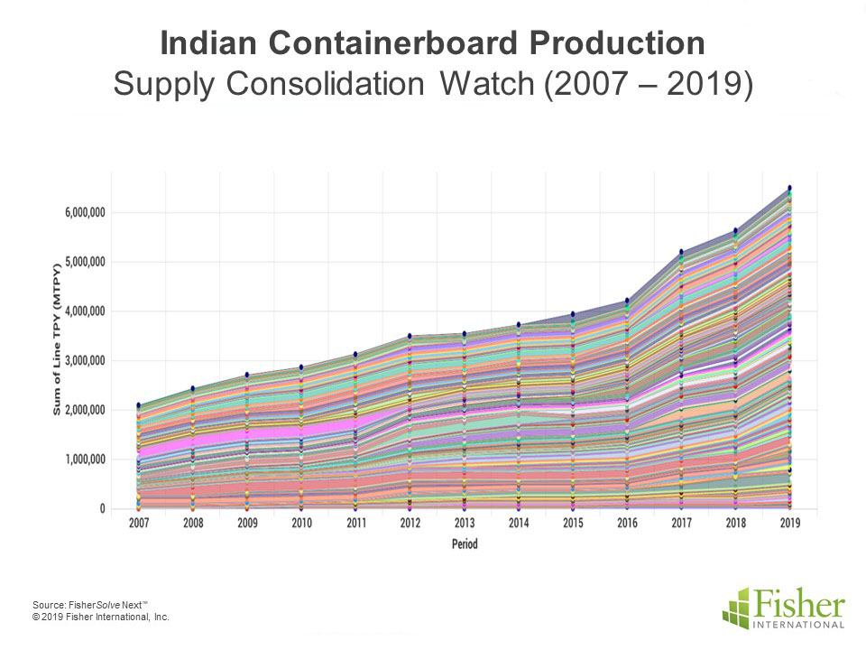 India_Containerboard_Production_update