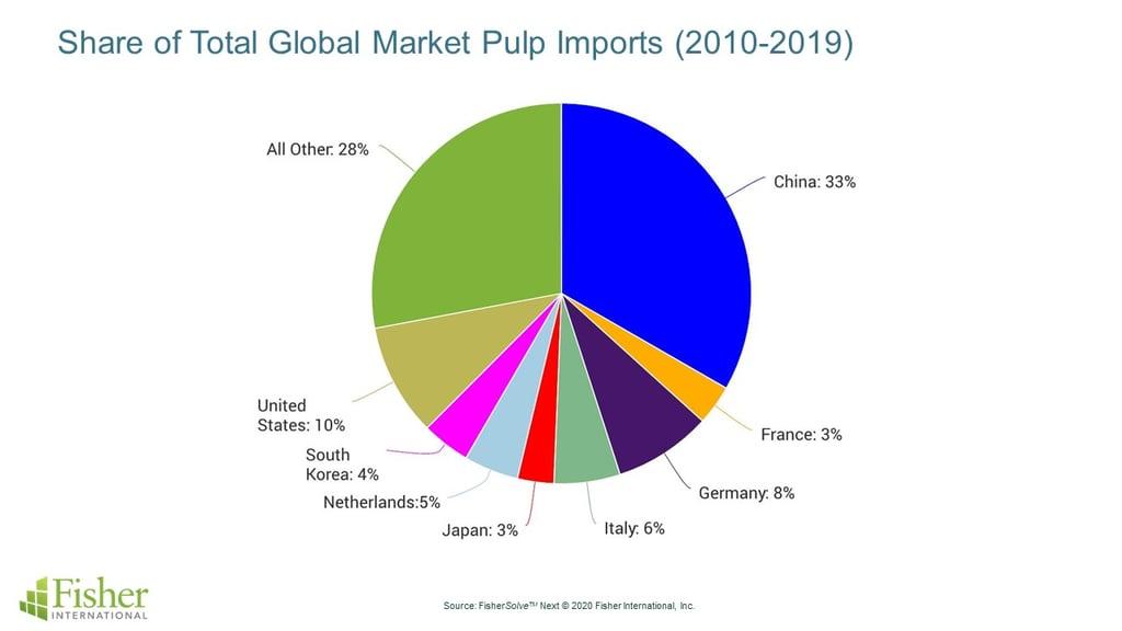 Market-Pulp-Importers