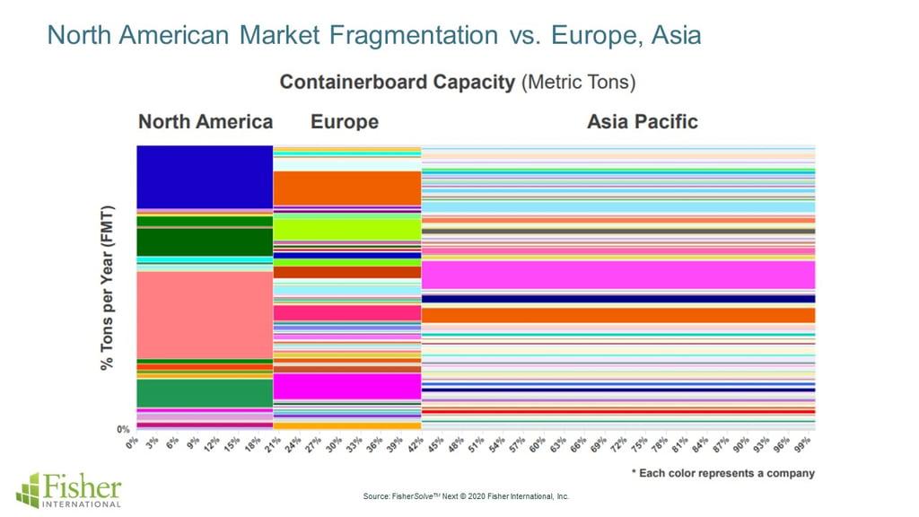 NA_Market_Fragmentation
