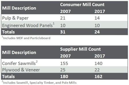 PNW_MillClosures