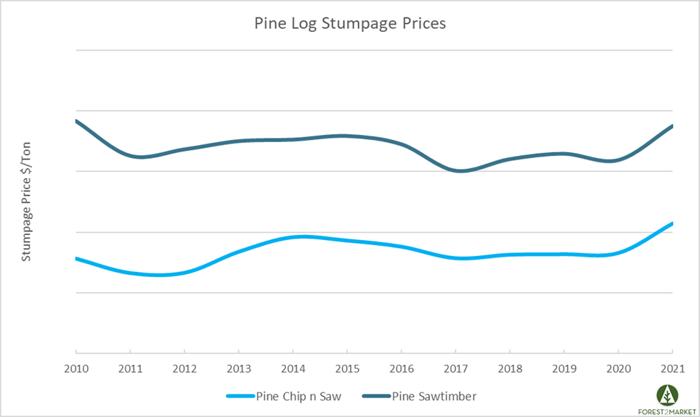 Stumpage_Aug_2021_1