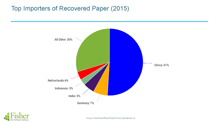 Top Importers of Recovered Paper (2015)