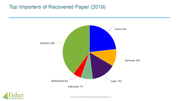 Top Importers of Recovered Paper (2019)