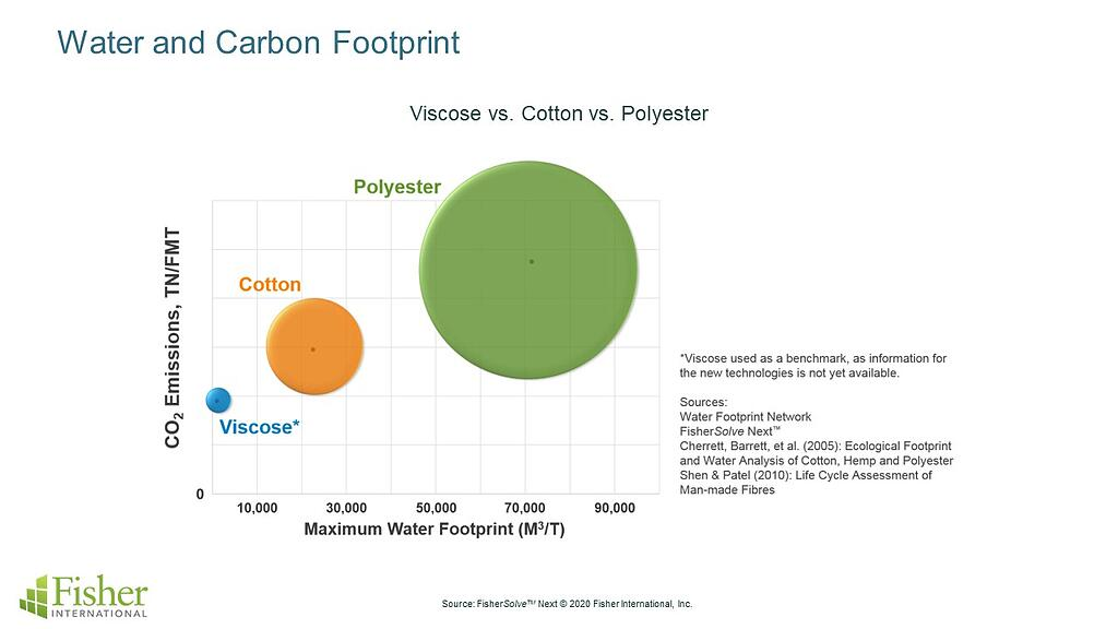 Water-and-Carbon-footprint