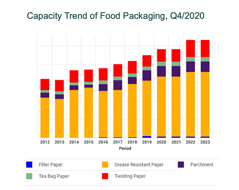 fiber-based food packaging