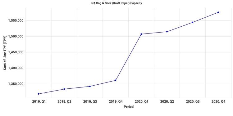 NA Bag & Sack Capacity