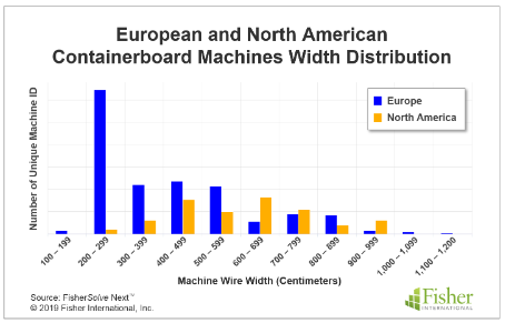 Containerboard Machines Width Distribution
