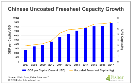 Chinese Uncoated Freesheet Capacity Growth