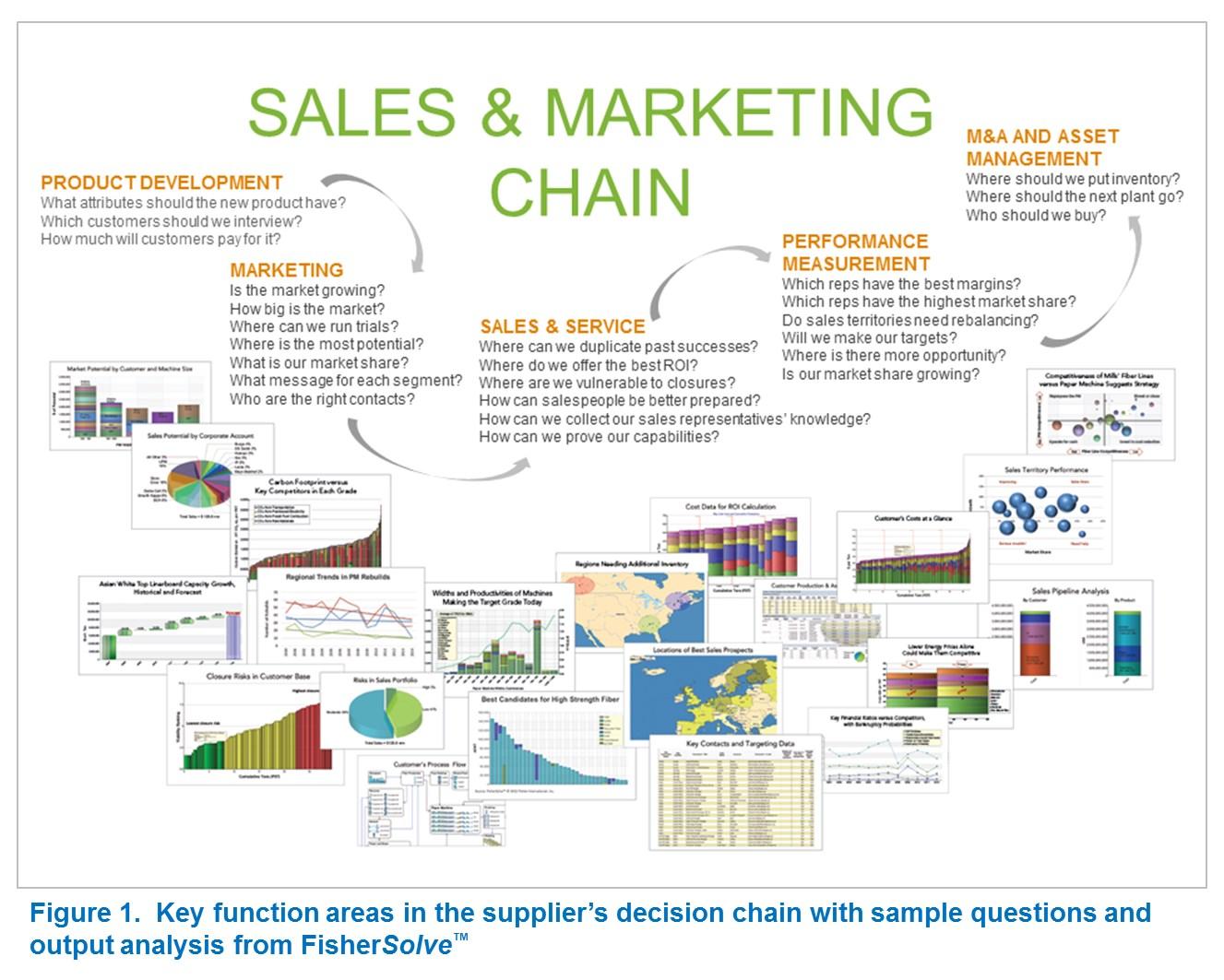 Sales chain