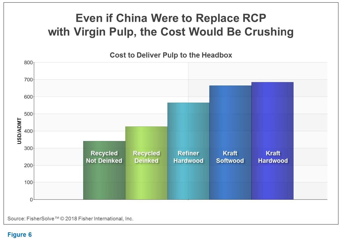 China RCP