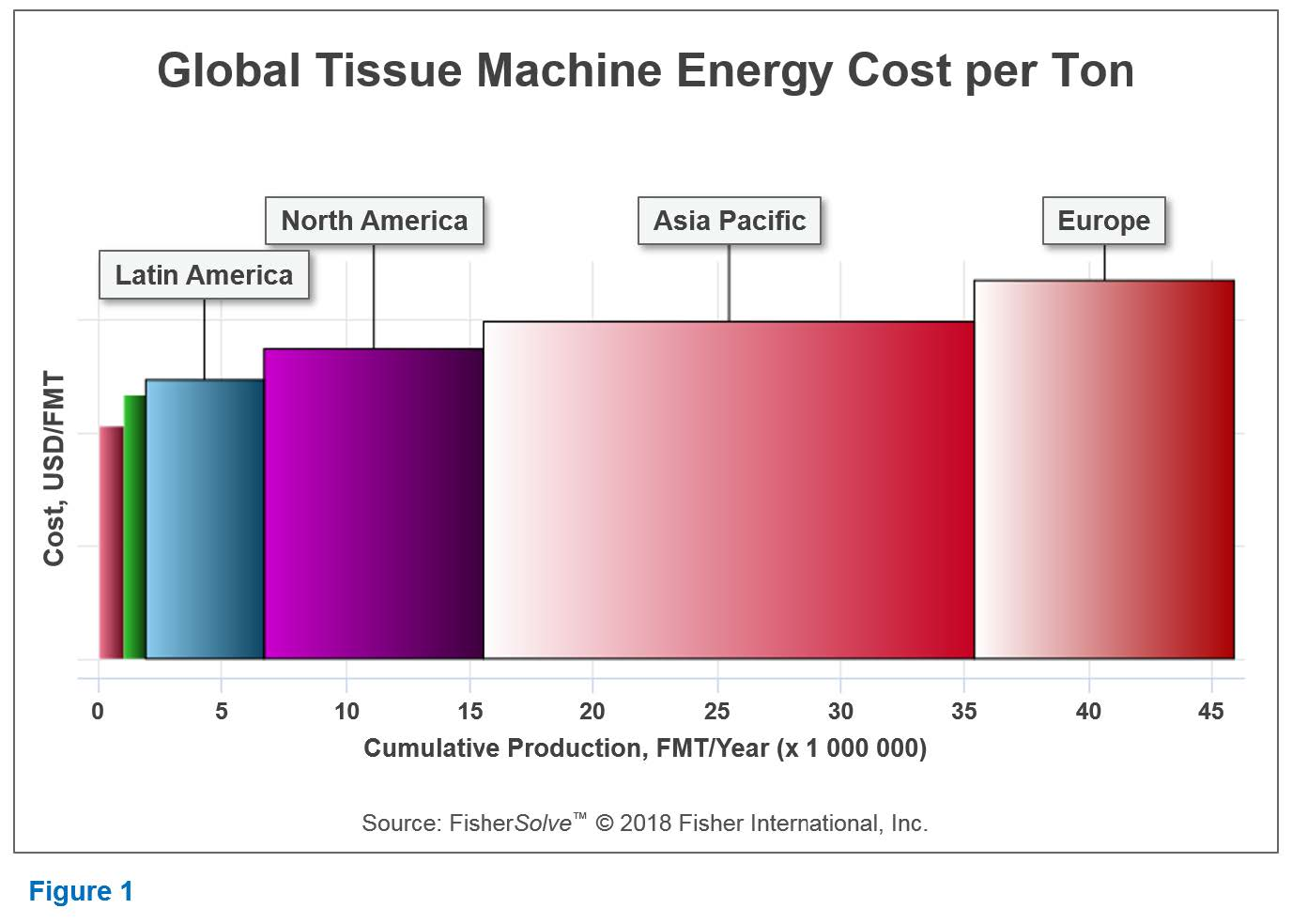 Global Tissue Machine Energy Cost per Ton