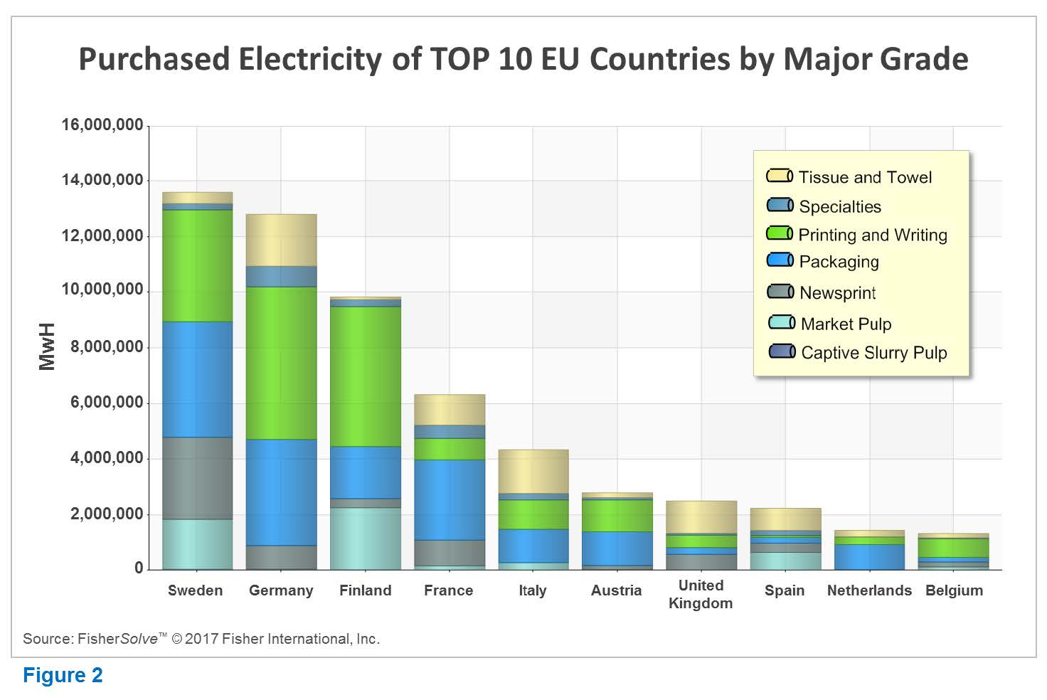 EU purchased electricity