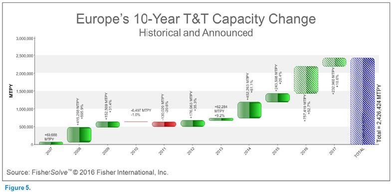 Europe 10 year T&T