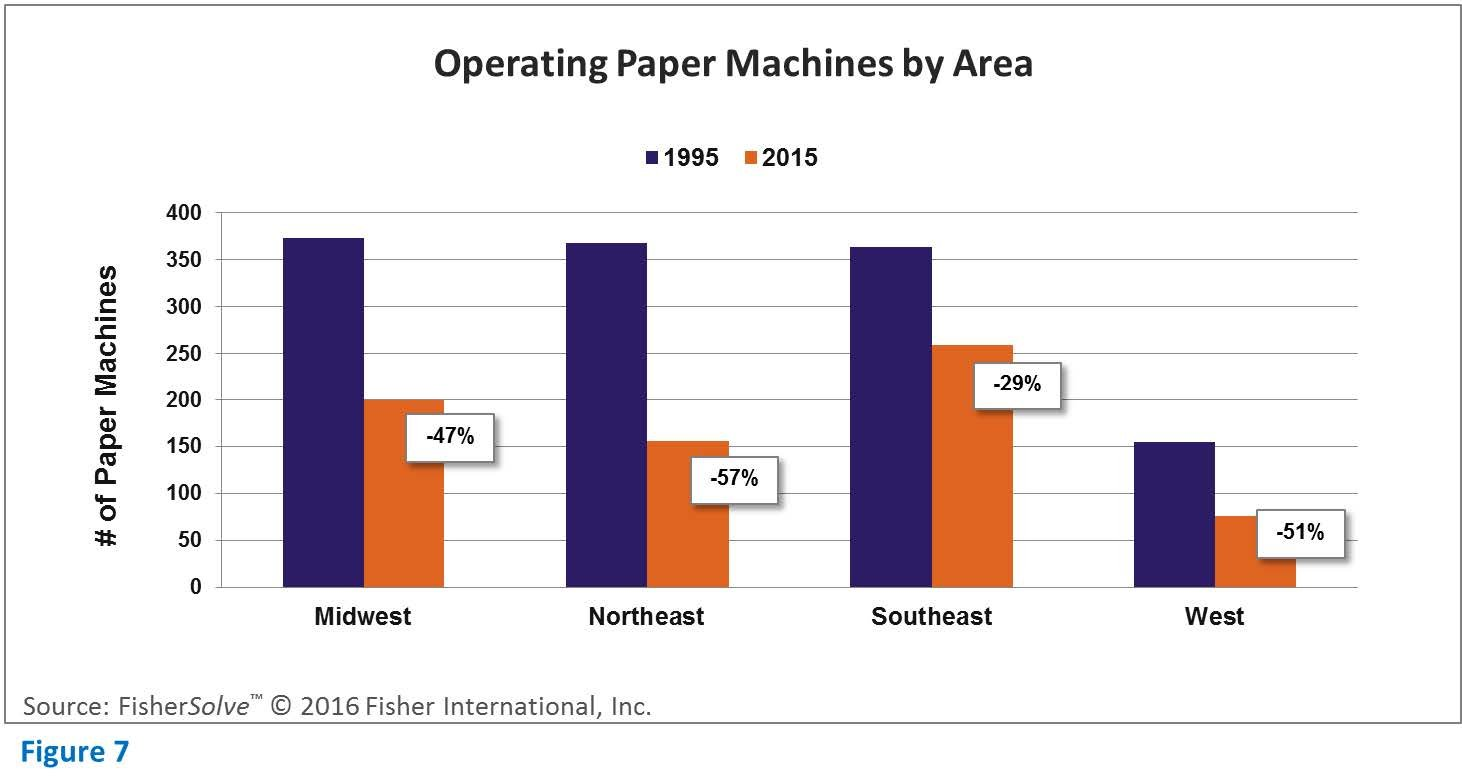 Operating paper machines