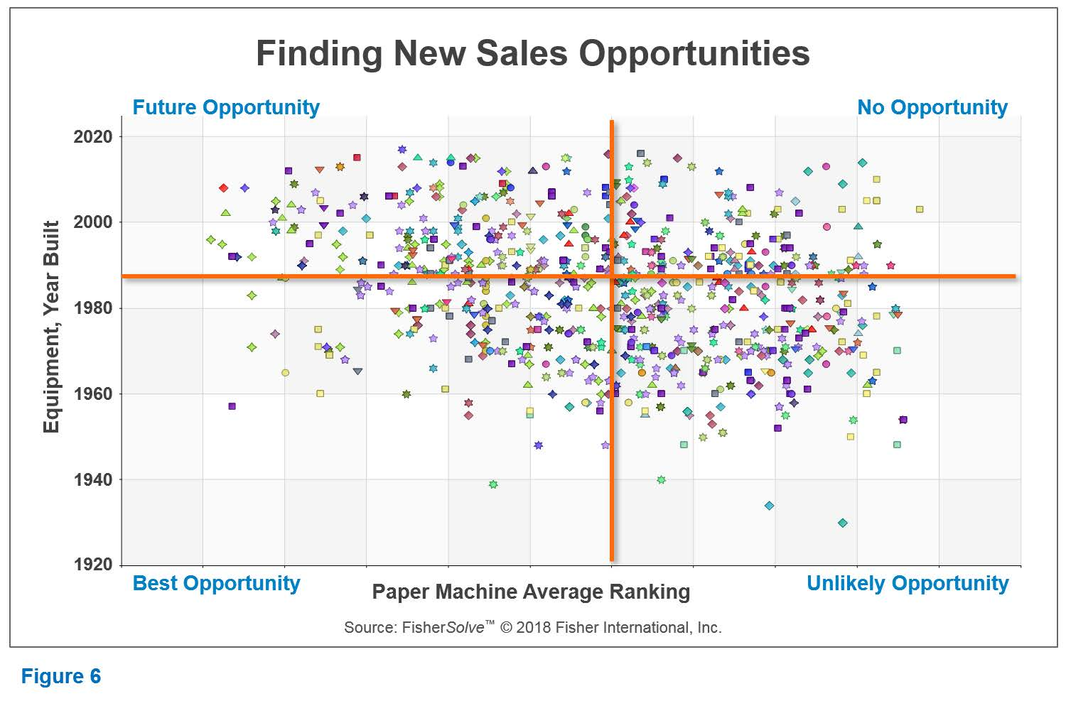 Finding_new_sales_opportunities