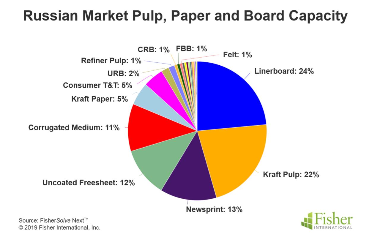 Russian Market Pulp