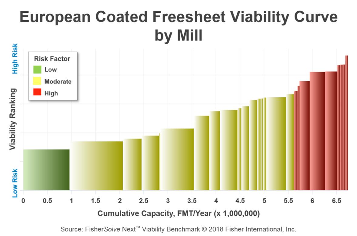 European Coated Freesheet