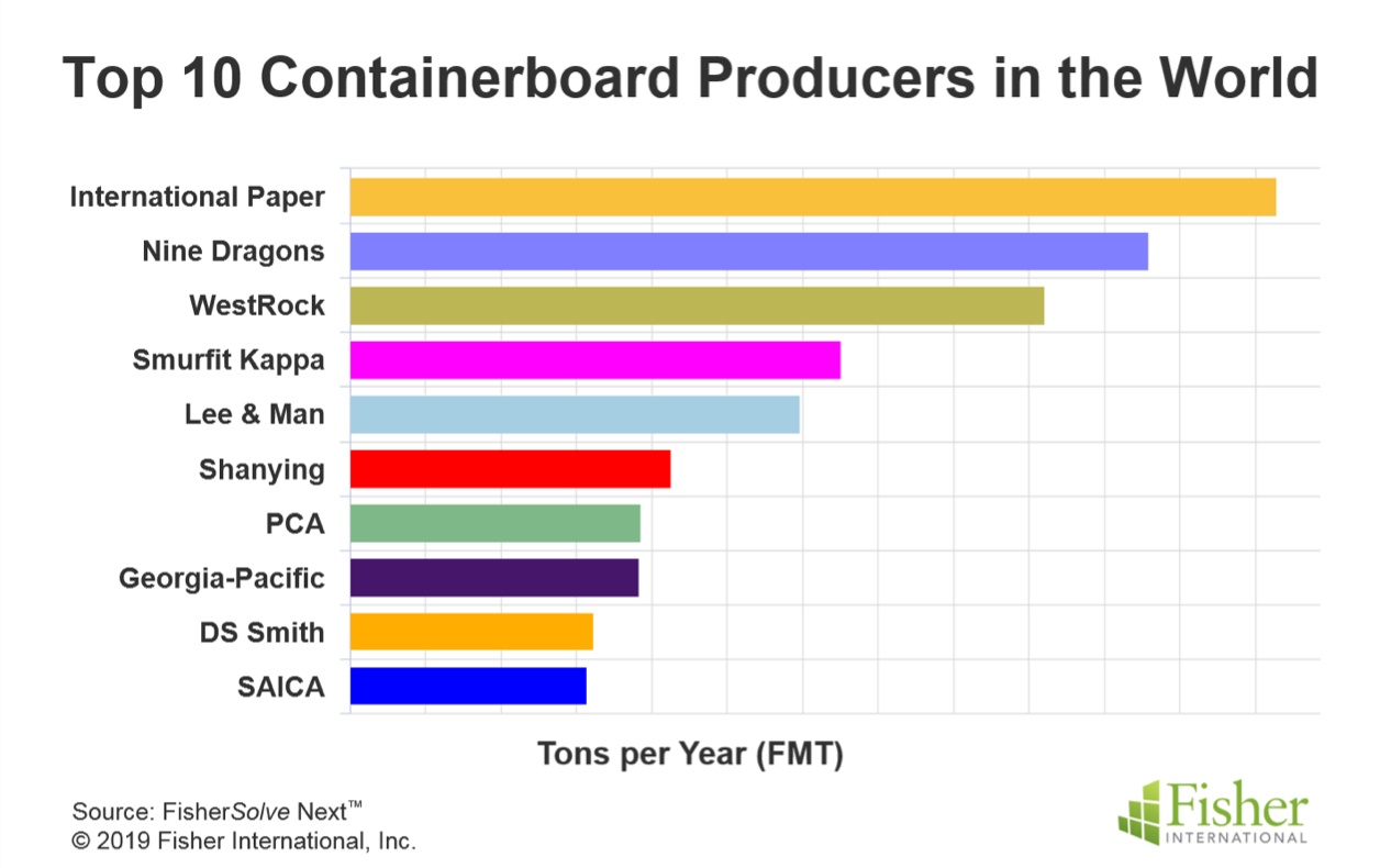Top 10 containerboard producers