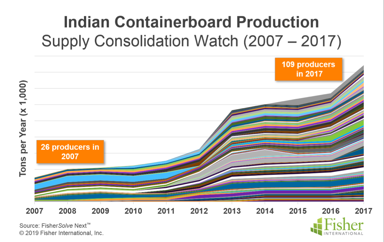 India containerboard production