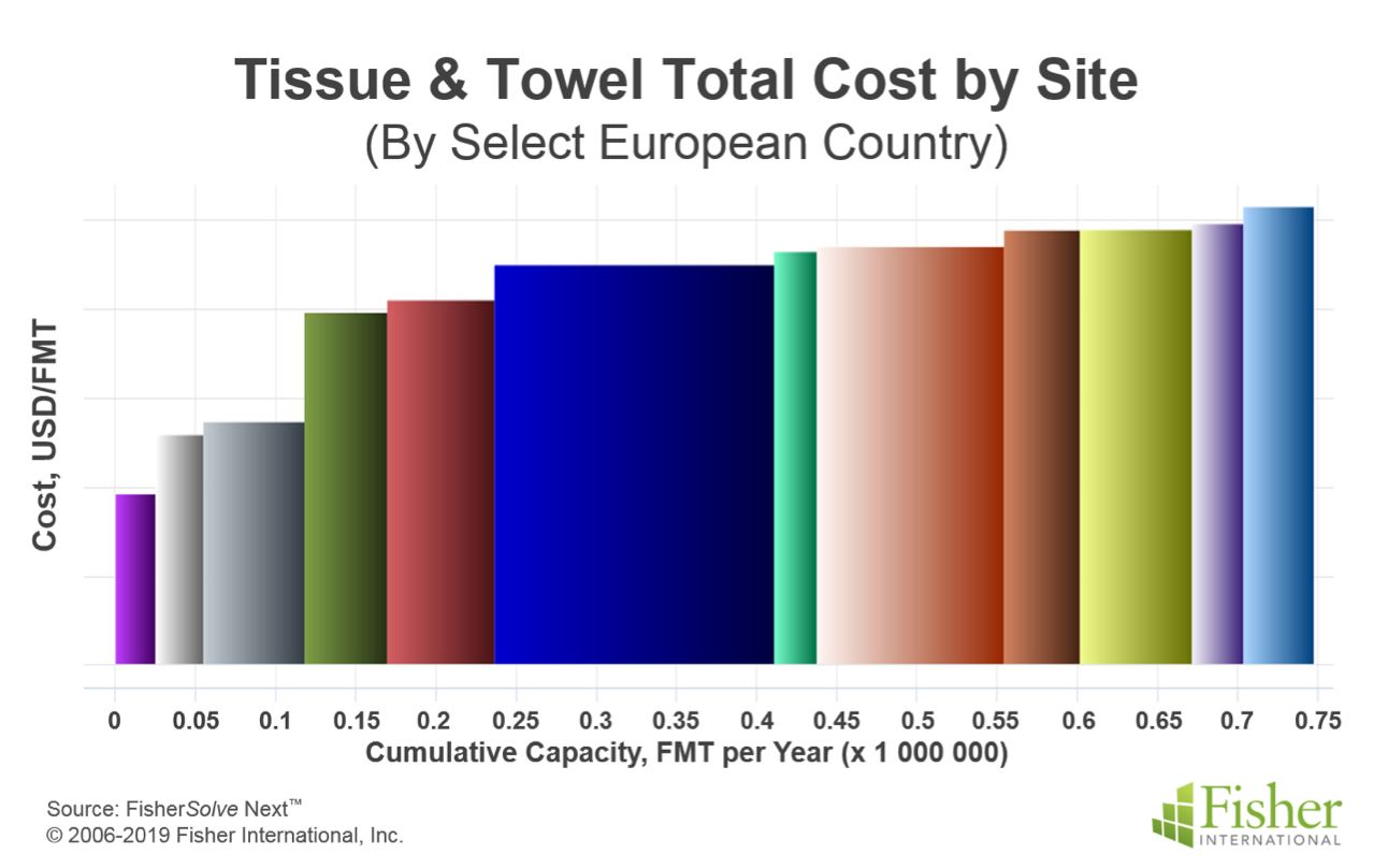 Tissue and towel total cost